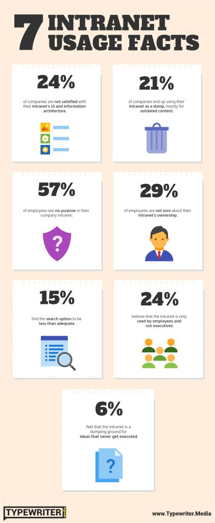 Infographic on 7 intranet usage facts
