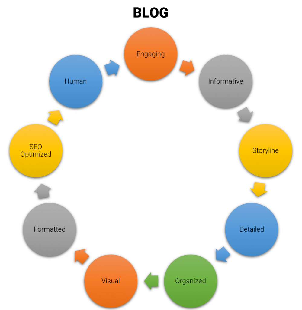 Qualities of great blog content