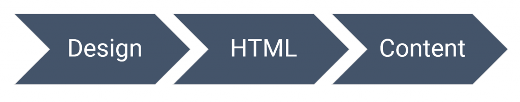 Design to HTML to Content Workflow