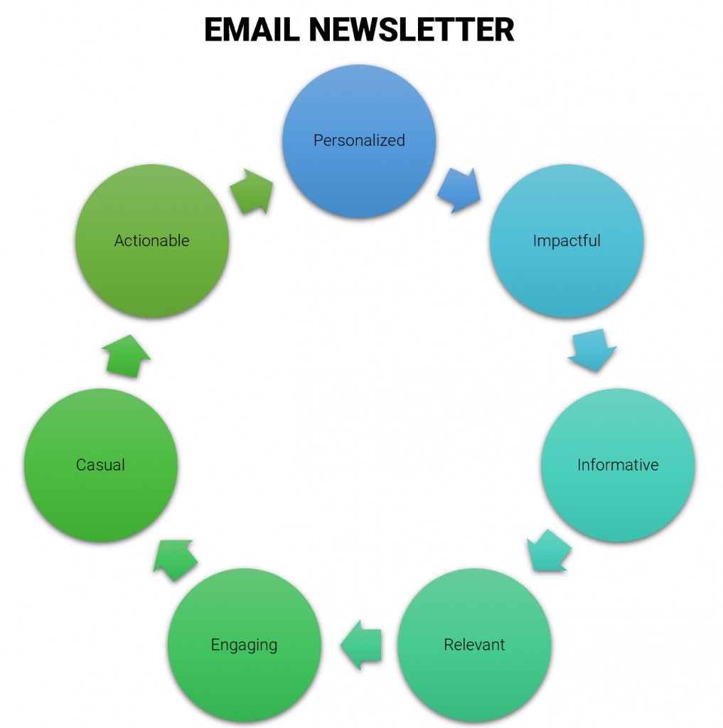 qualities of great email newsletter content