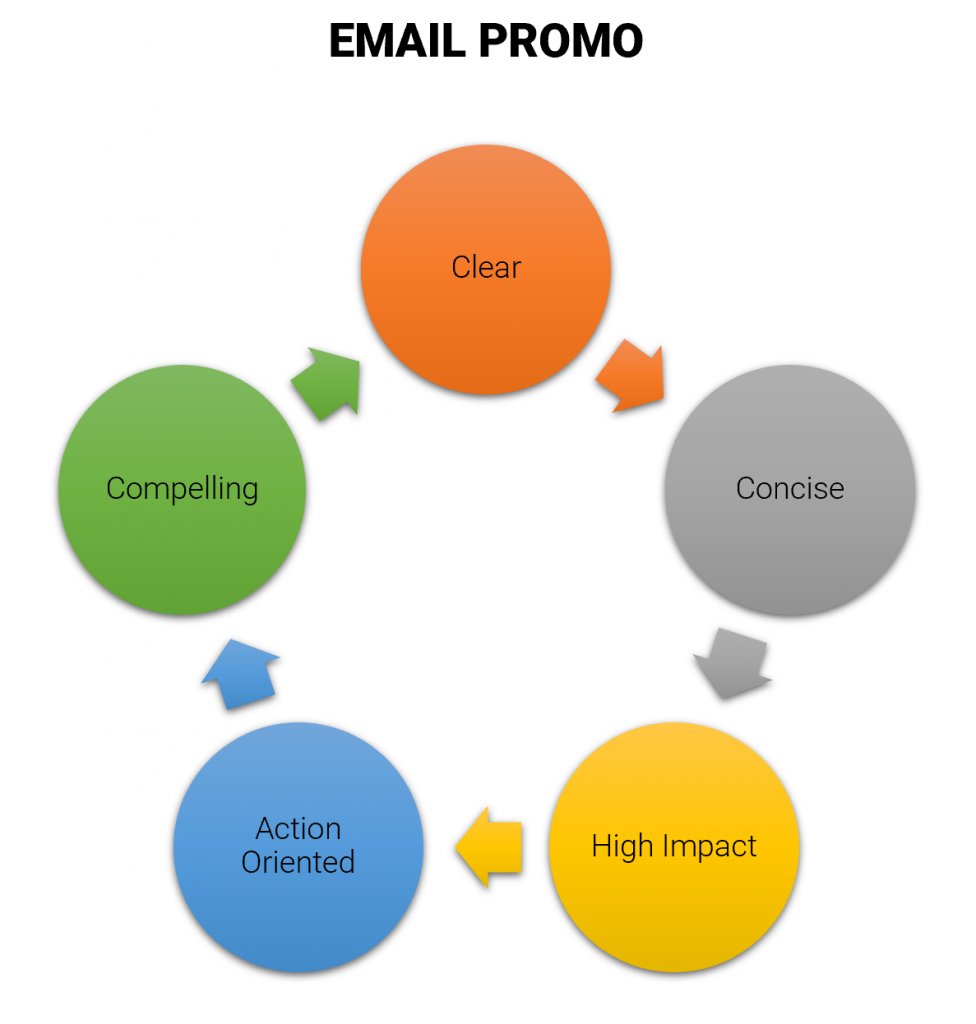 qualities of great email promo content