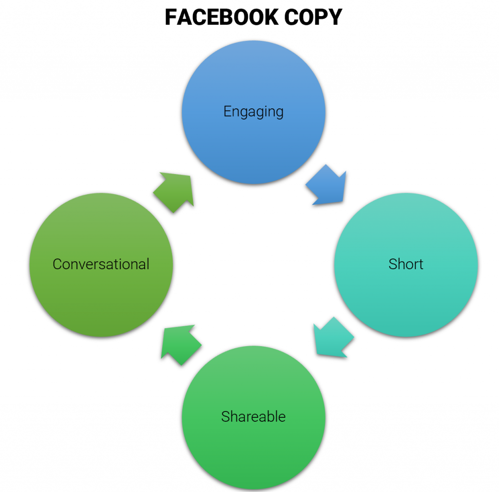 qualities of great Facebook post