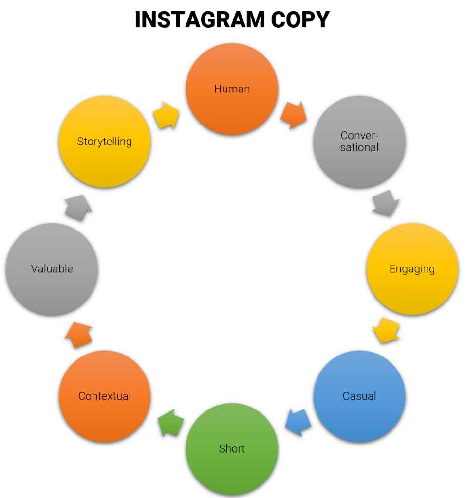 qualities of great Instagram copy