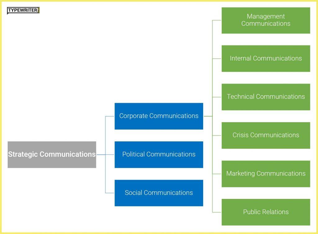 Flow chart showing Strategic Communications Components
