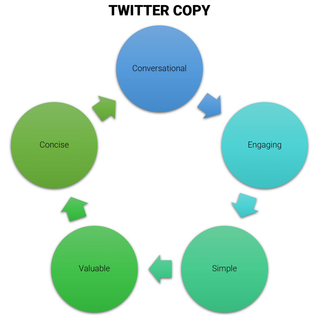 qualities of great twitter copy