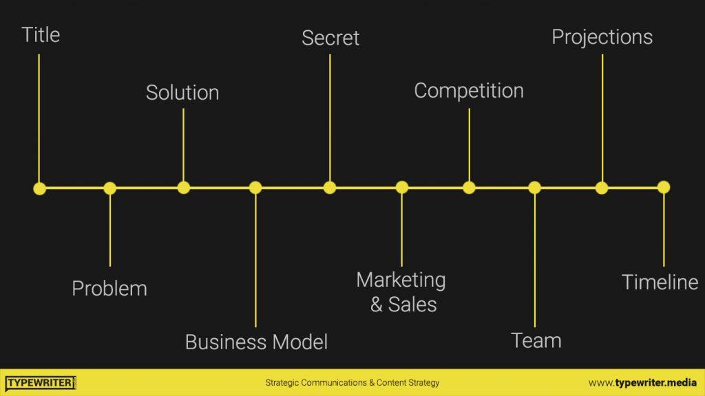 Storyline in presentation design