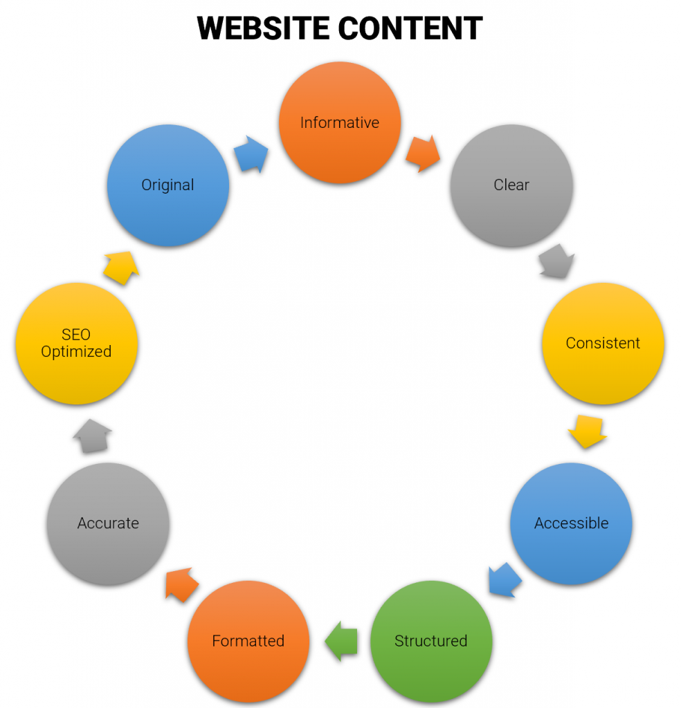 Qualities of great website content