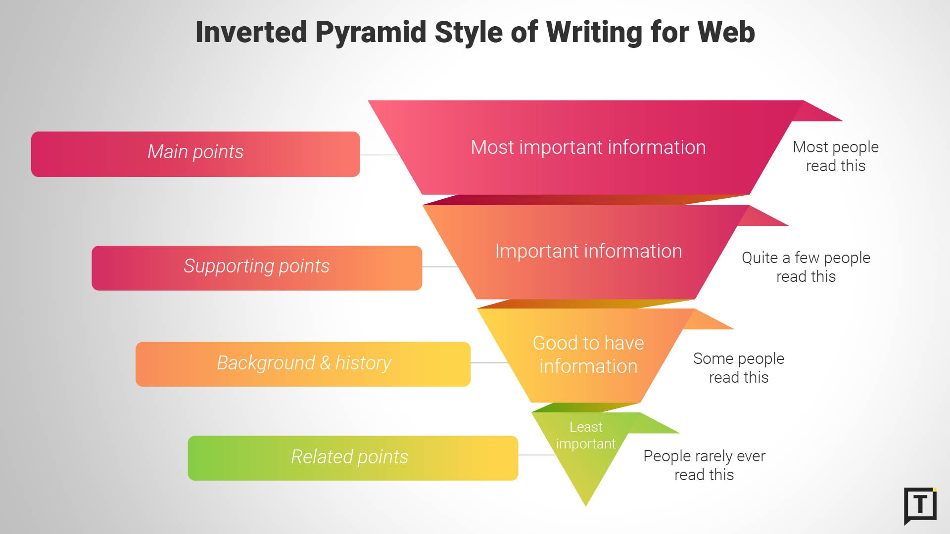 Inverted Pyramid Style of Writing for Web - The What, Why & How