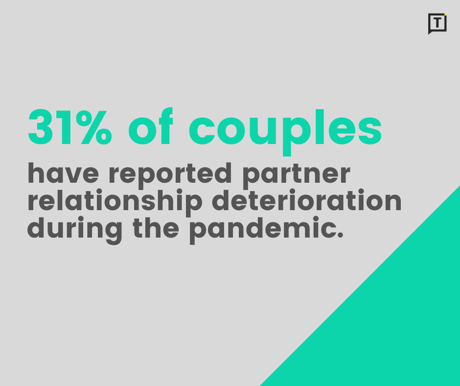 31 percent couples have reported deterioration in relationship