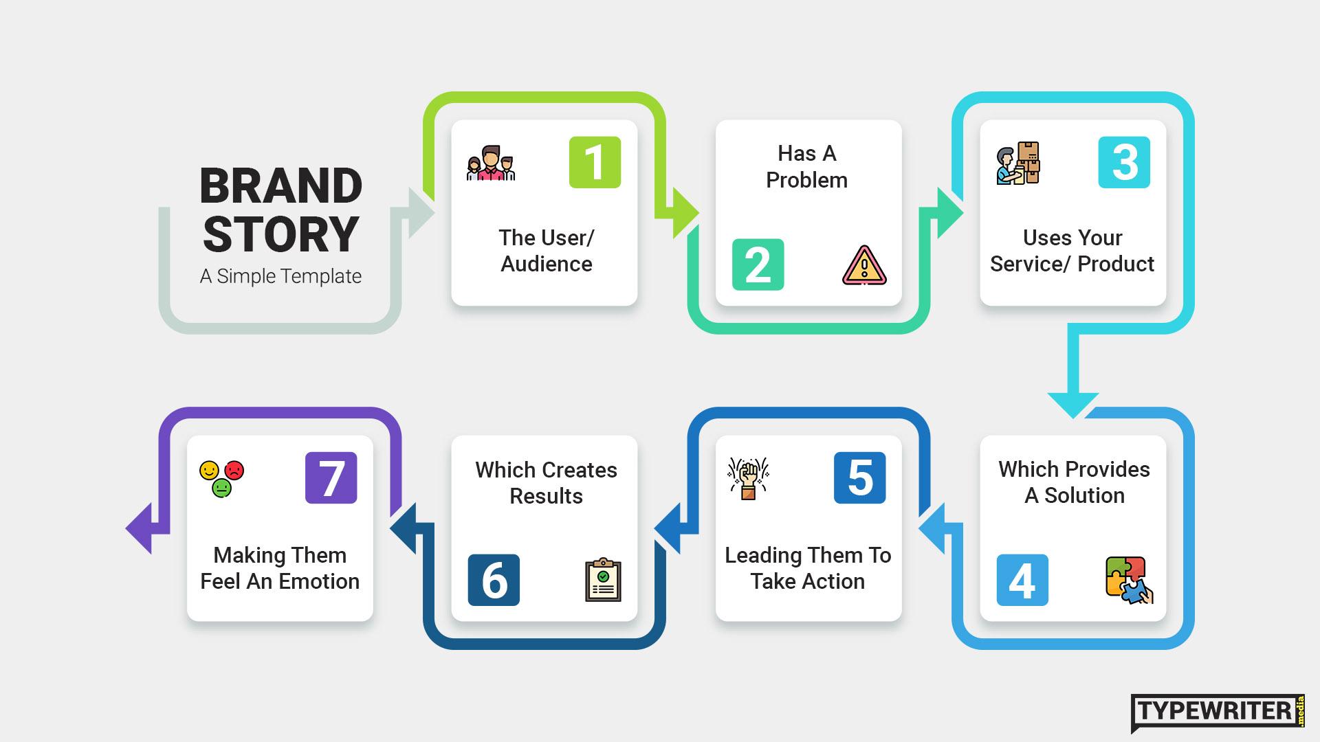 Brand Story Flowchart