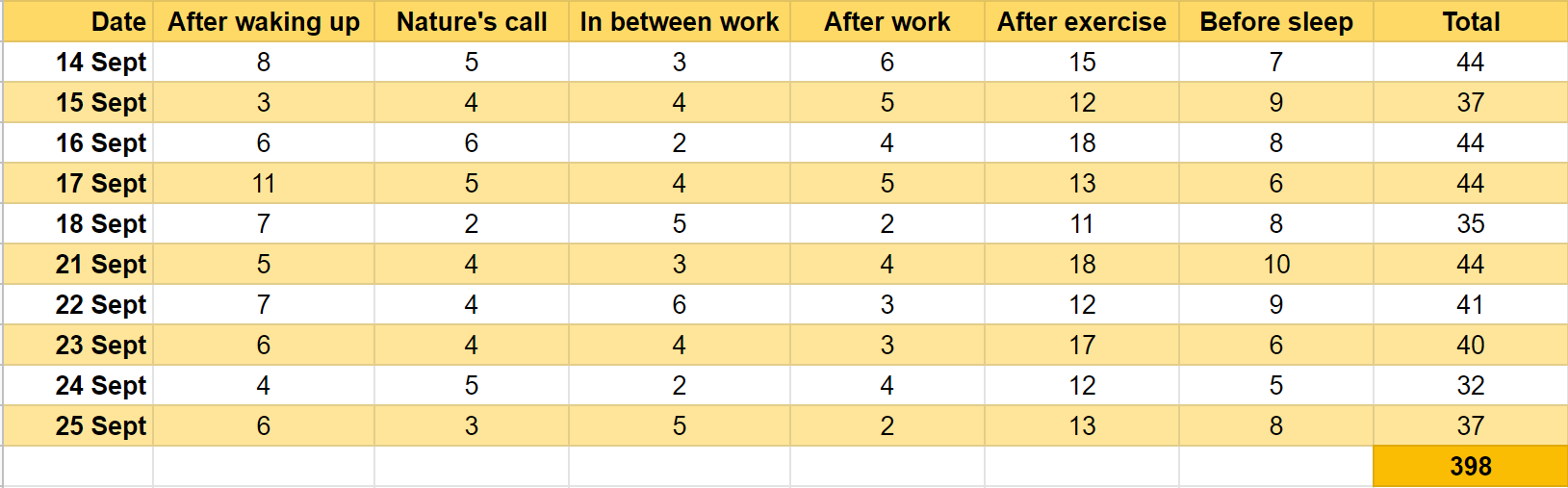 Table of count of articles I read daily